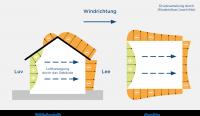 Einfluss von Wind und Thermik auf die Lüftung