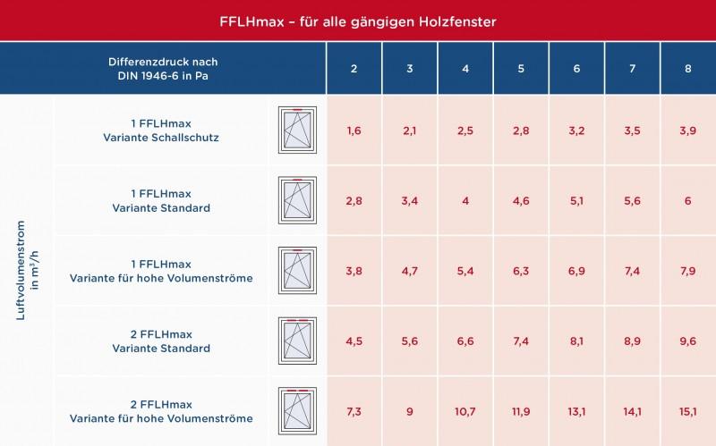 media/image/Tabelle-FFLHmax.jpg